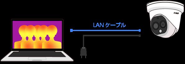 サーマルカメラとパソコン(Windows PC)をLANケーブルとACアダプターを繋ぐだけで設置も簡単。PoEハブによる給電も可能です。