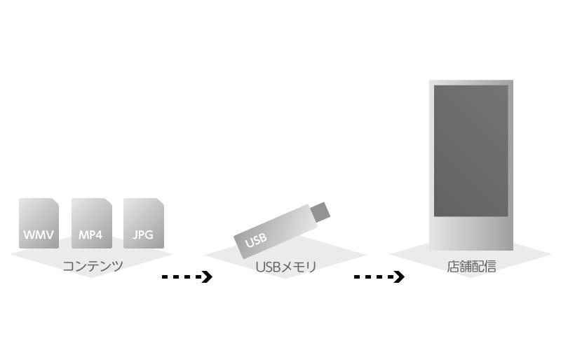 独立型配信システムの図