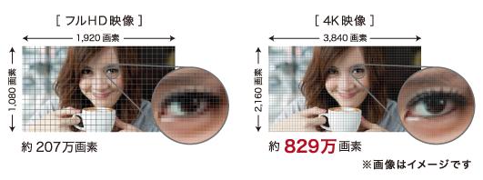 フルHD映像と4K映像の比較図