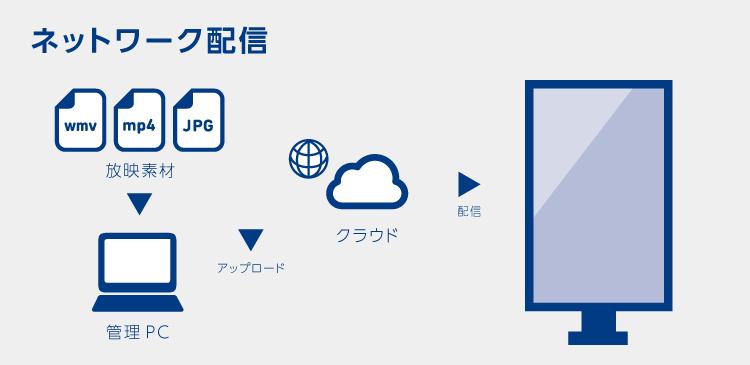 ネットワーク配信型