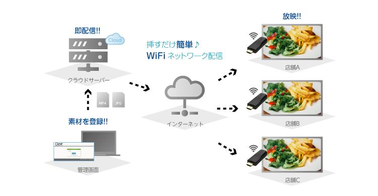 ネットワーク配信管理について