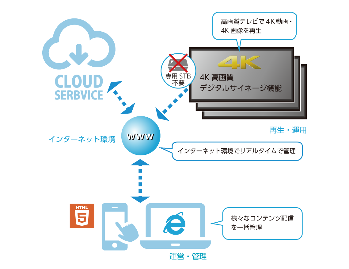 クラウドサービスで一括管理の説明する図