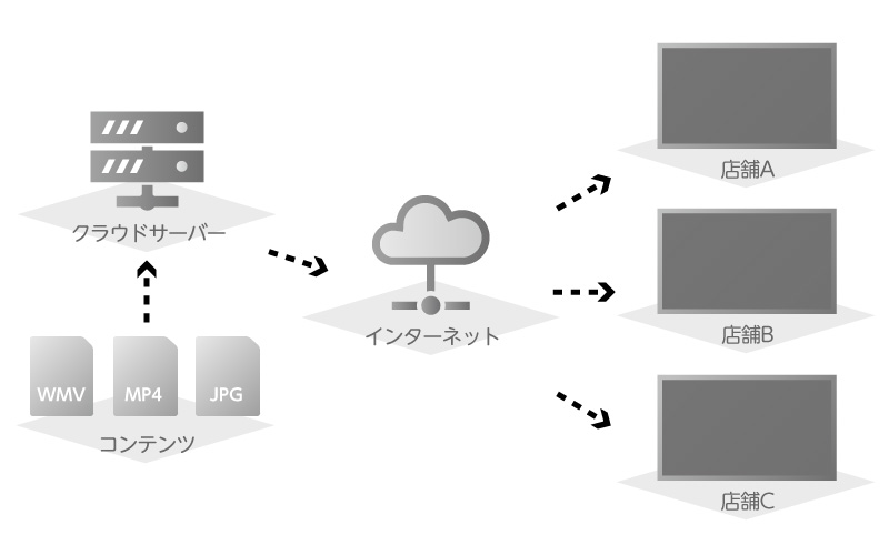 ネットワーク接続型配信システムの図