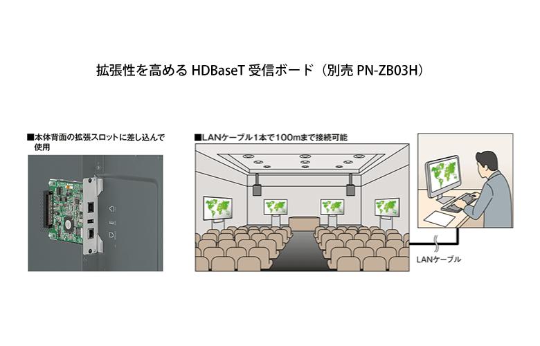 拡張性を高めるHDBaseT受信ボード(別売PN-ZB03H)